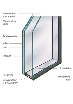 schallschutz interpane glas industrie ag. Black Bedroom Furniture Sets. Home Design Ideas
